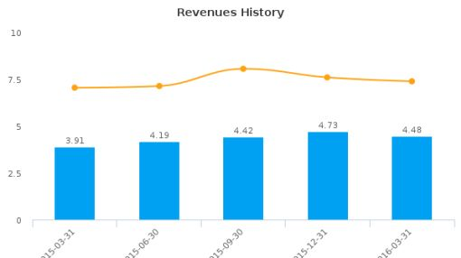 United Community Bancorp (Indiana) :UCBA-US: Earnings Analysis: Q3, 2016 By the Numbers