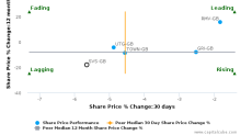 Savills Plc breached its 50 day moving average in a Bearish Manner : SVS-GB : October 11, 2016