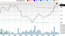 Lowe's Companies (LOW): Strong Industry, Solid Earnings Estimate Revisions