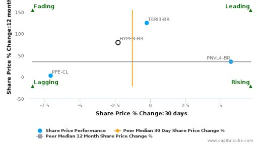 Hypermarcas SA breached its 50 day moving average in a Bullish Manner : HYPE3-BR : September 20, 2016