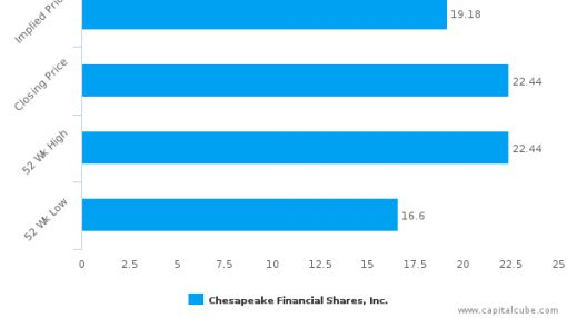 Chesapeake Financial Shares, Inc. (Maryland): Strong price momentum but will it sustain?