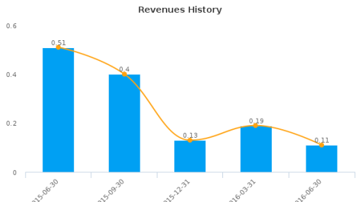 Torchlight Energy Resources, Inc. :TRCH-US: Earnings Analysis: Q2, 2016 By the Numbers : August 19, 2016