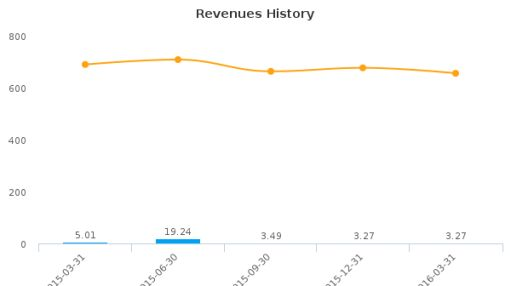 Elephant Talk Communications Corp. :ETAK-US: Earnings Analysis: Q1, 2016 By the Numbers : June 7, 2016