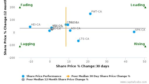 Freehold Royalties Ltd. breached its 50 day moving average in a Bearish Manner : FRU-CA : August 26, 2016