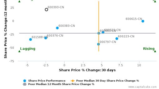 Guangzhou Yuetai Group Co., Ltd. breached its 50 day moving average in a Bearish Manner : 600393-CN : July 23, 2016