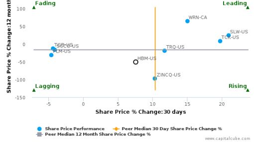 HudBay Minerals, Inc. breached its 50 day moving average in a Bearish Manner : HBM-US : June 28, 2016