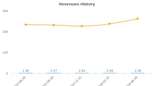 ImmuCell Corp. :ICCC-US: Earnings Analysis: Q2, 2016 By the Numbers : August 15, 2016
