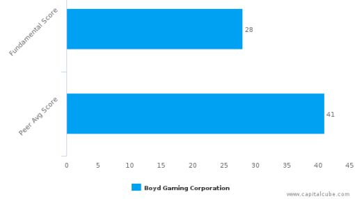 Boyd Gaming Corp. – Value Analysis (NYSE:BYD) : July 18, 2016