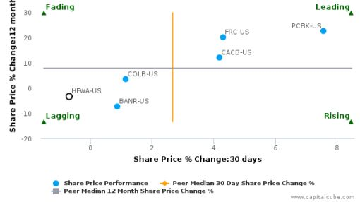 Heritage Financial Corp. (Washington) breached its 50 day moving average in a Bearish Manner : HFWA-US : September 15, 2016