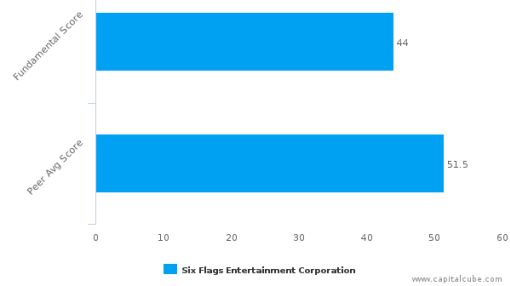 Six Flags Entertainment Corp. – Value Analysis (NYSE:SIX) : September 26, 2016
