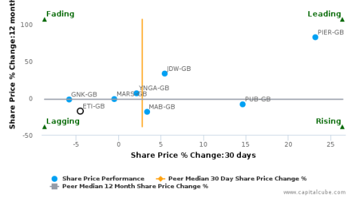 Enterprise Inns Plc breached its 50 day moving average in a Bearish Manner : ETI-GB : September 26, 2016