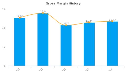 Alliance One International, Inc. :AOI-US: Earnings Analysis: 2016 By the Numbers : July 25, 2016
