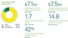 Asset Sales, New Projects Fuel 6.7% Yield