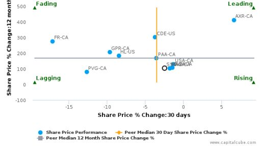 Silver Standard Resources, Inc. breached its 50 day moving average in a Bearish Manner : SSO-CA : August 25, 2016