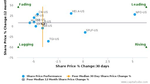 Barnes Group, Inc. breached its 50 day moving average in a Bearish Manner : B-US : September 15, 2016