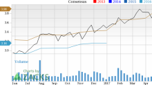 Why You Shouldn't Bet Against Texas Instruments (TXN) Stock