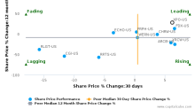 XPO Logistics, Inc. breached its 50 day moving average in a Bearish Manner : XPO-US : October 14, 2016