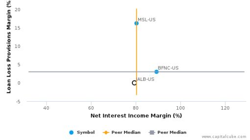 Independent Alliance Banks, Inc. Earnings Analysis: 2015 By the Numbers