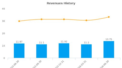 Advanced Vision Technology Ltd. :VSJ-DE: Earnings Analysis: Q2, 2016 By the Numbers : August 15, 2016