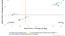 Israel Corp. Ltd. breached its 50 day moving average in a Bearish Manner : ILCO-IL : December 23, 2016