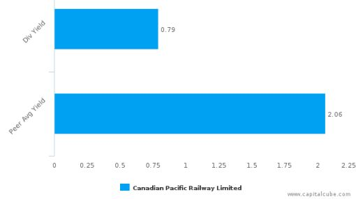 Canadian Pacific Railway Ltd. : CP-CA: Dividend Analysis : June 24th, 2016 (record date) : By the numbers : August 26, 2016