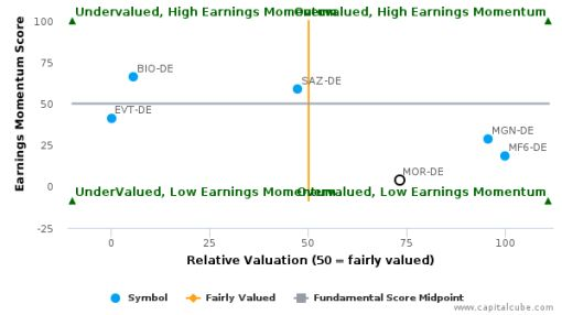 MorphoSys AG breached its 50 day moving average in a Bearish Manner : MOR-DE : June 13, 2016