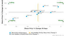 Raven Industries, Inc. breached its 50 day moving average in a Bearish Manner : RAVN-US : October 10, 2016