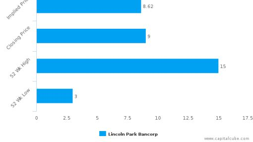 Lincoln Park Bancorp : Neutral assessment