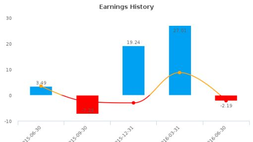 AGT Food & Ingredients, Inc. :AGT-CA: Earnings Analysis: Q2, 2016 By the Numbers : August 16, 2016