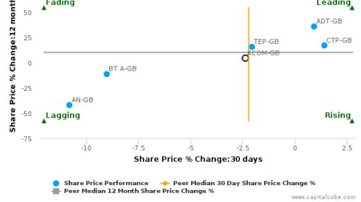 KCOM Group Plc breached its 50 day moving average in a Bearish Manner : KCOM-GB : June 16, 2016