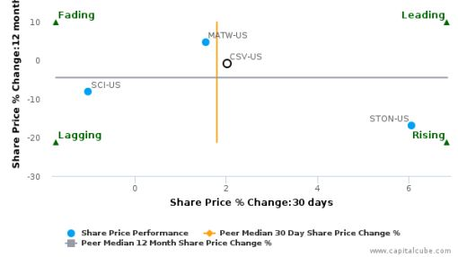 Carriage Services, Inc. breached its 50 day moving average in a Bullish Manner : CSV-US : July 1, 2016