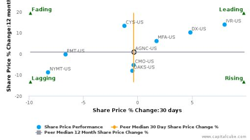 American Capital Agency Corp. breached its 50 day moving average in a Bearish Manner : AGNC-US : August 30, 2016