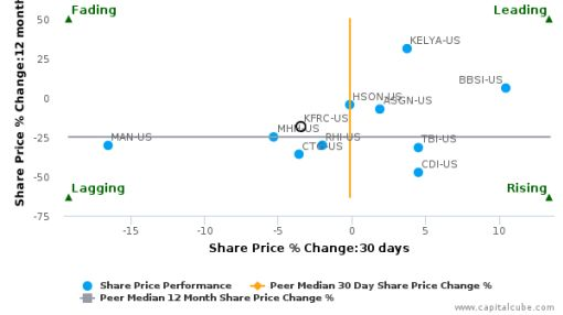 Kforce, Inc. breached its 50 day moving average in a Bullish Manner : KFRC-US : July 12, 2016