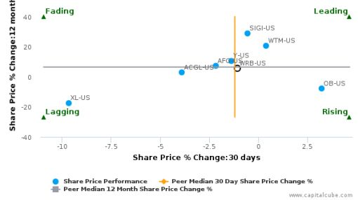 W.R. Berkley Corp. breached its 50 day moving average in a Bearish Manner : WRB-US : June 27, 2016