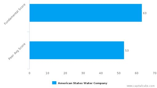 American States Water Co. – Value Analysis (NYSE:AWR) : September 27, 2016