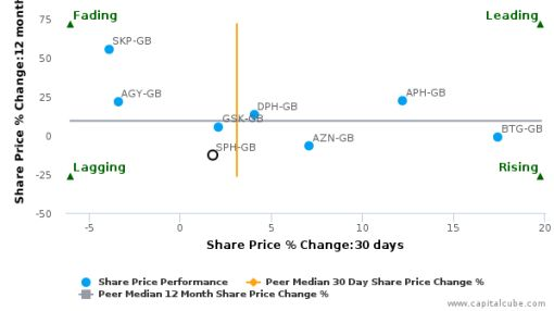Sinclair Pharma Plc breached its 50 day moving average in a Bullish Manner : SPH-GB : June 7, 2016