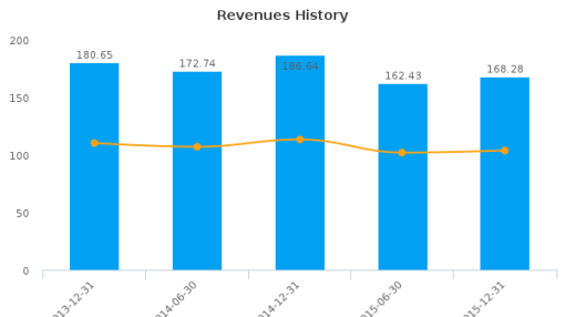 McPherson's Ltd. Earnings Analysis: For the six months ended December 31, 2015