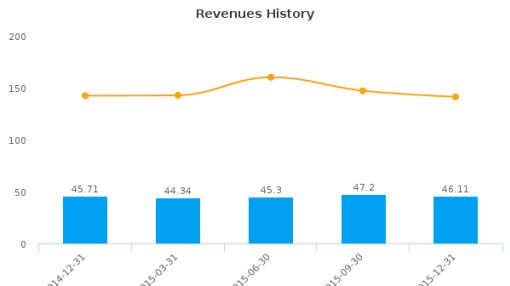 Dover Downs Gaming & Entertainment, Inc. Earnings Analysis: Q4, 2015 By the Numbers