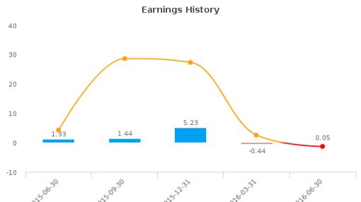 Ceragon Networks Ltd. :CRNT-US: Earnings Analysis: Q2, 2016 By the Numbers : August 15, 2016