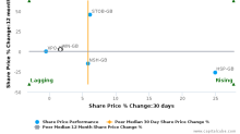 Wincanton Plc breached its 50 day moving average in a Bearish Manner : WIN-GB : October 19, 2016