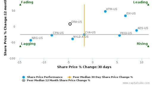 Ormat Technologies, Inc. breached its 50 day moving average in a Bearish Manner : ORA-US : June 27, 2016