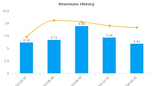 Retractable Technologies, Inc. :RVP-US: Earnings Analysis: Q1, 2016 By the Numbers : June 28, 2016