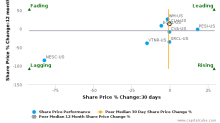 Clean Harbors, Inc. breached its 50 day moving average in a Bearish Manner : CLH-US : April 14, 2017