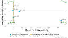Venture Corp. Ltd. breached its 50 day moving average in a Bearish Manner : V03-SG : October 21, 2016