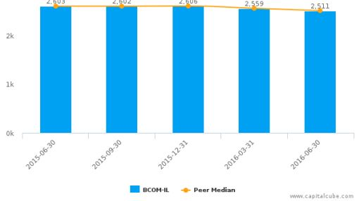 B Communications Ltd. :BCOM-IL: Earnings Analysis: Q2, 2016 By the Numbers : August 18, 2016