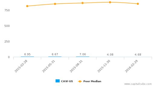 CCA Industries, Inc. :CAW-US: Earnings Analysis: Q1, 2016 By the Numbers : June 22, 2016