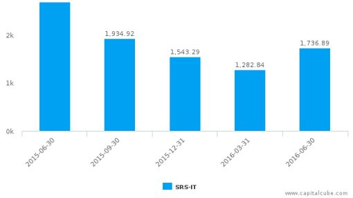 Saras SpA :SRS-IT: Earnings Analysis: Q2, 2016 By the Numbers : August 9, 2016