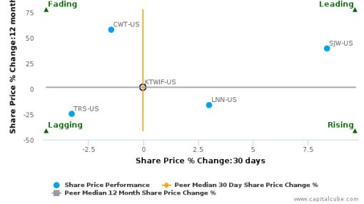 Kurita Water Industries Ltd. breached its 50 day moving average in a Bearish Manner : KTWIF-US : August 2, 2016