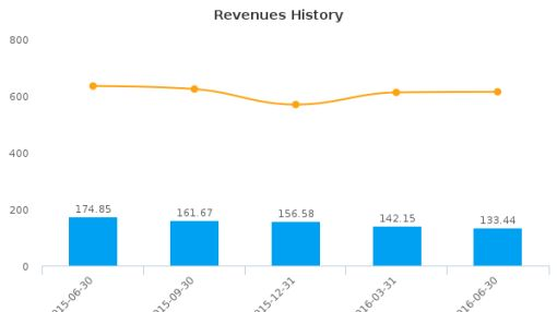 Ducommun, Inc. :DCO-US: Earnings Analysis: Q2, 2016 By the Numbers : August 11, 2016