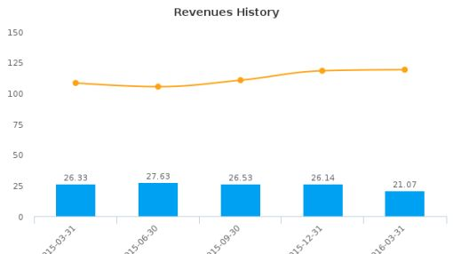 PCTEL, Inc. :PCTI-US: Earnings Analysis: Q1, 2016 By the Numbers